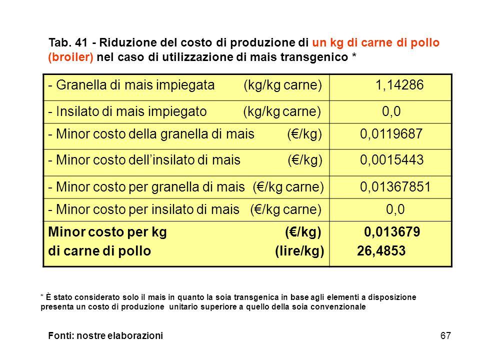 Granella di mais impiegata (kg/kg carne) 1,14286