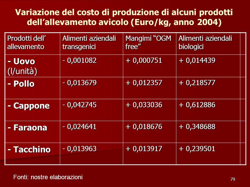 Variazione del costo di produzione di alcuni prodotti