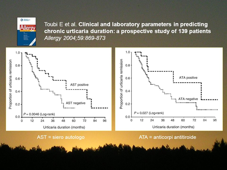 Toubi E et al. Clinical and laboratory parameters in predicting chronic urticaria duration: a prospective study of 139 patients