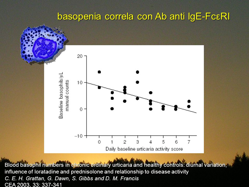 basopenia correla con Ab anti IgE-FcεRI