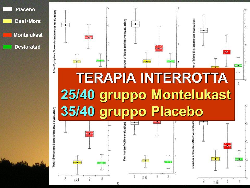 TERAPIA INTERROTTA 25/40 gruppo Montelukast 35/40 gruppo Placebo