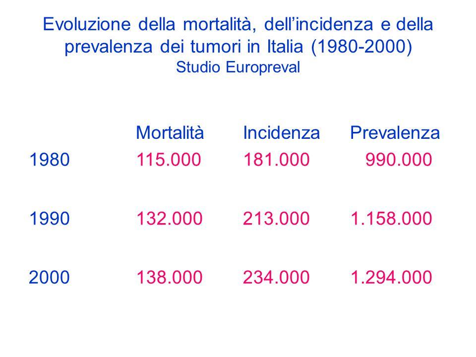 Evoluzione della mortalità, dell'incidenza e della prevalenza dei tumori in Italia (1980-2000) Studio Europreval