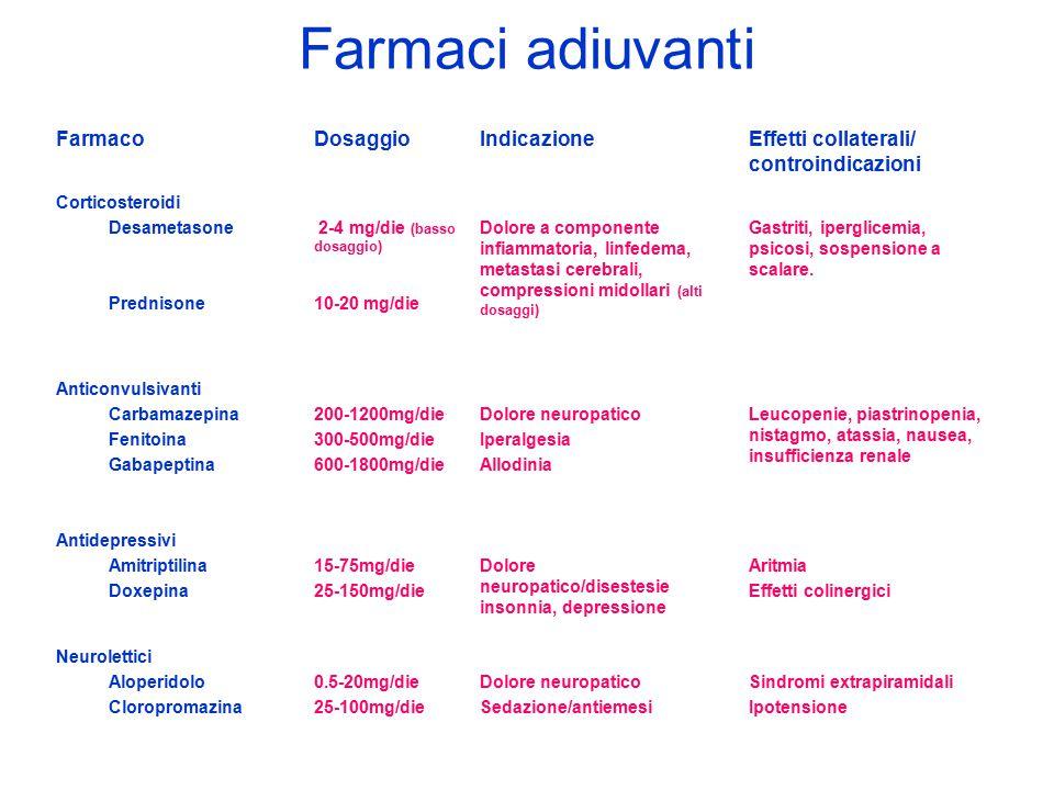 Farmaci adiuvanti Farmaco Dosaggio Indicazione