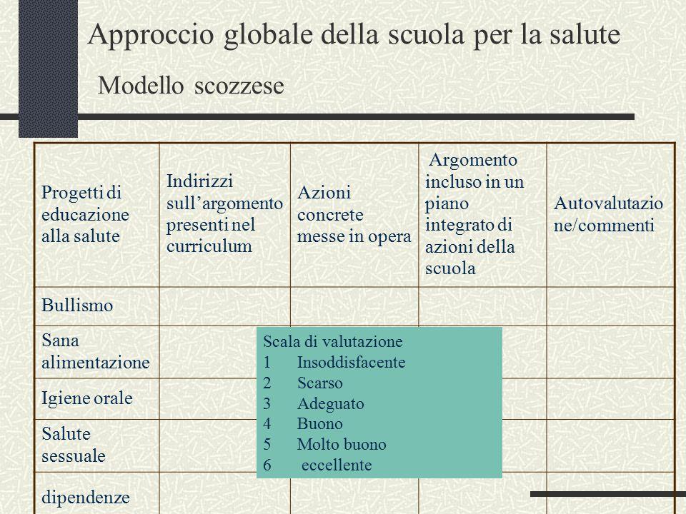 Approccio globale della scuola per la salute Modello scozzese