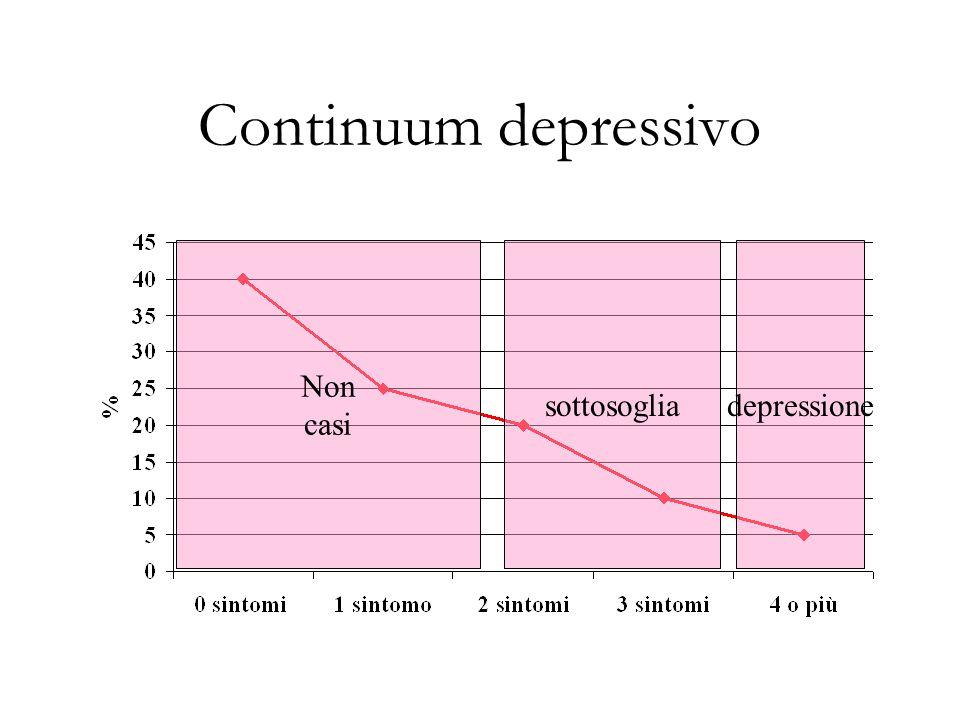 Continuum depressivo Non casi sottosoglia depressione
