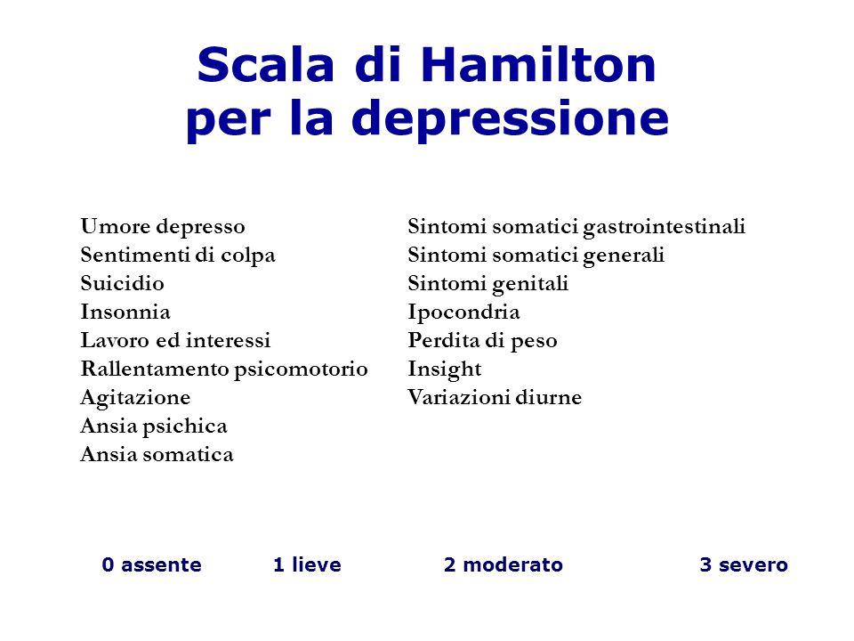 Scala di Hamilton per la depressione