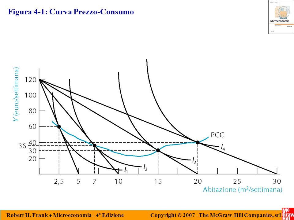 Figura 4-1: Curva Prezzo-Consumo