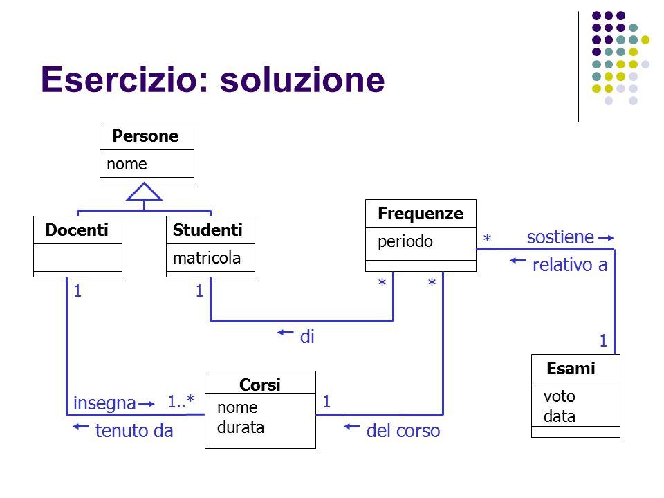 Esercizio: soluzione insegna tenuto da del corso sostiene di