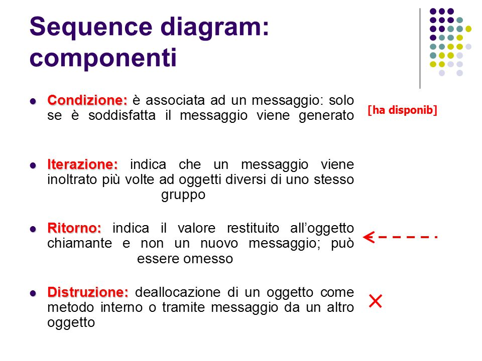 Sequence diagram: componenti