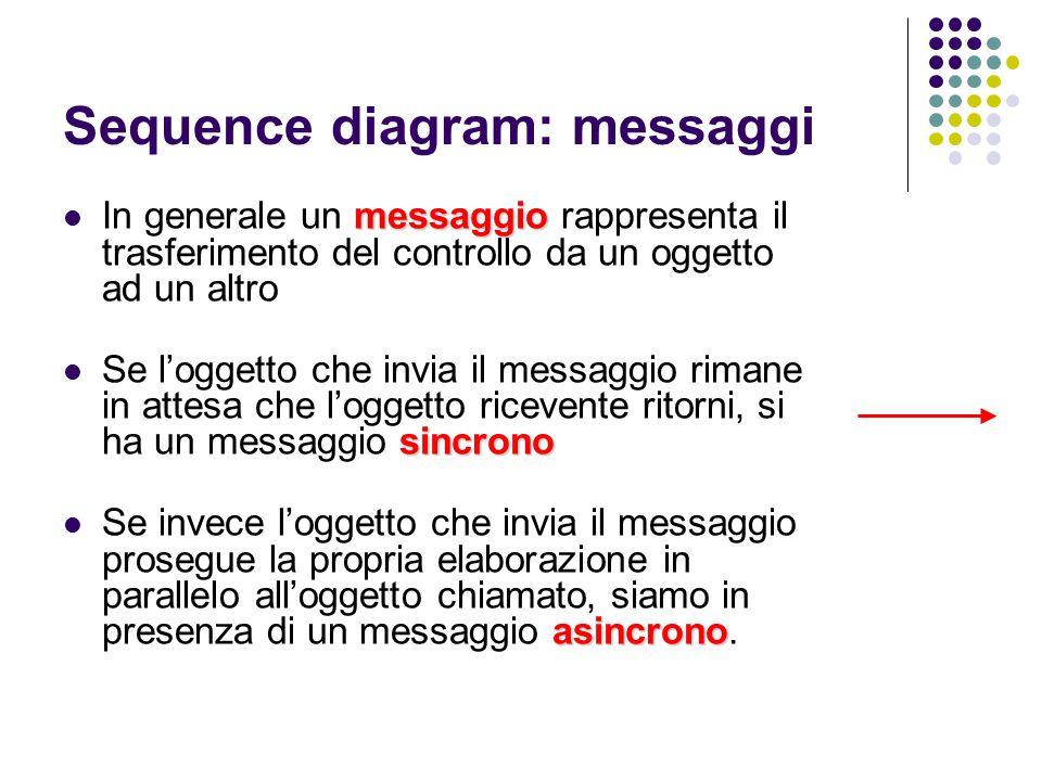 Sequence diagram: messaggi
