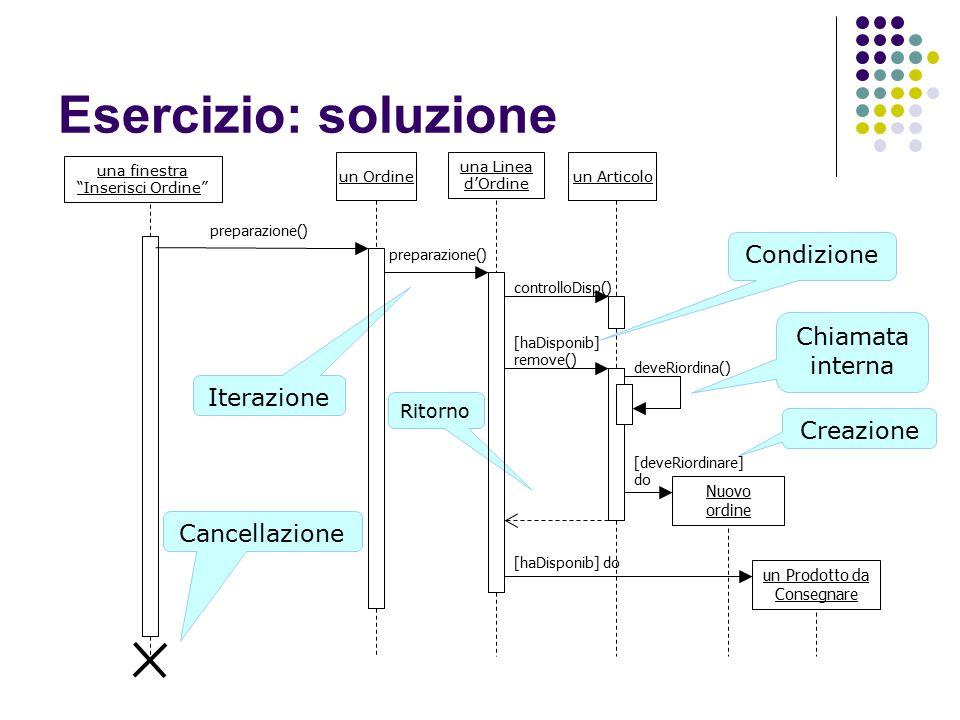 Esercizio: soluzione Condizione Chiamata interna Iterazione Creazione