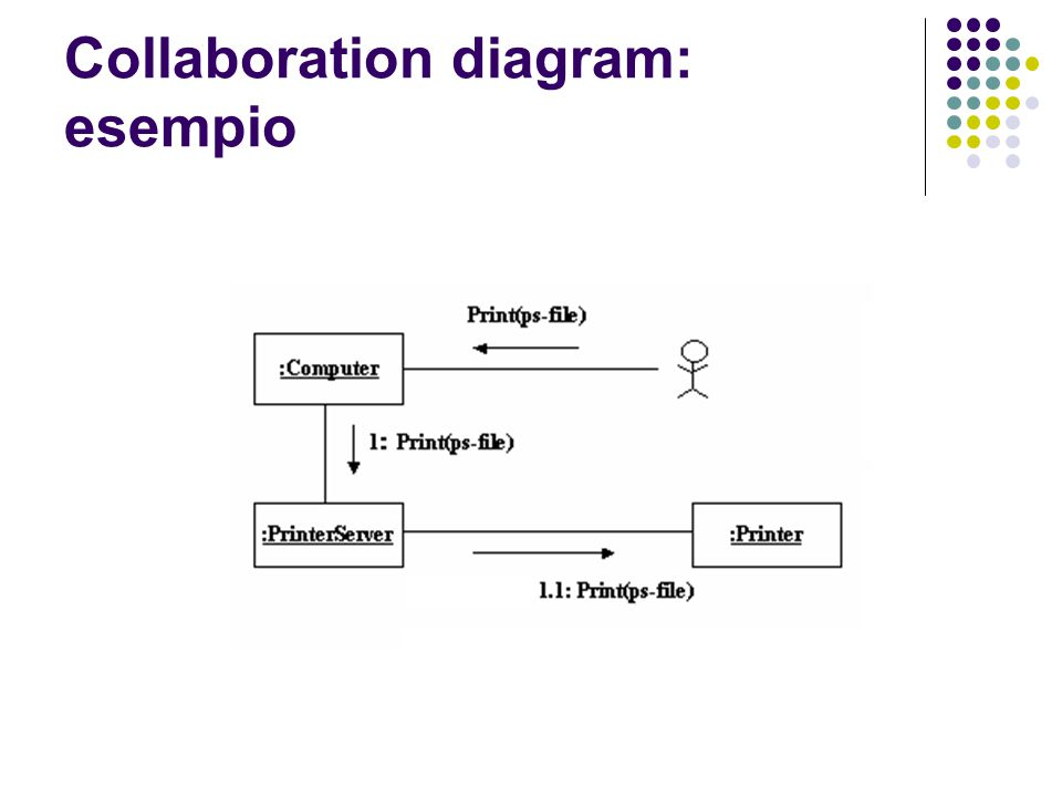 Collaboration diagram: esempio