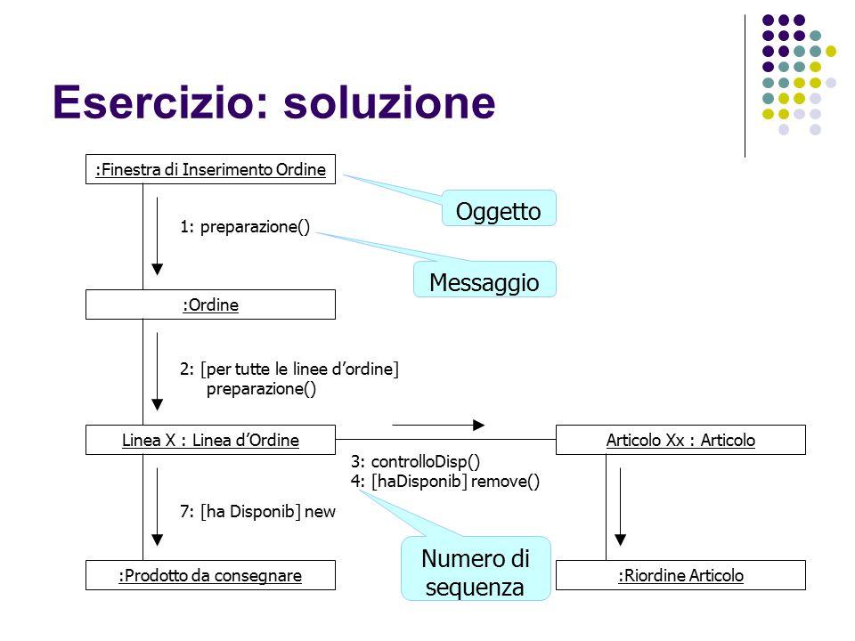 Esercizio: soluzione Oggetto Messaggio Numero di sequenza