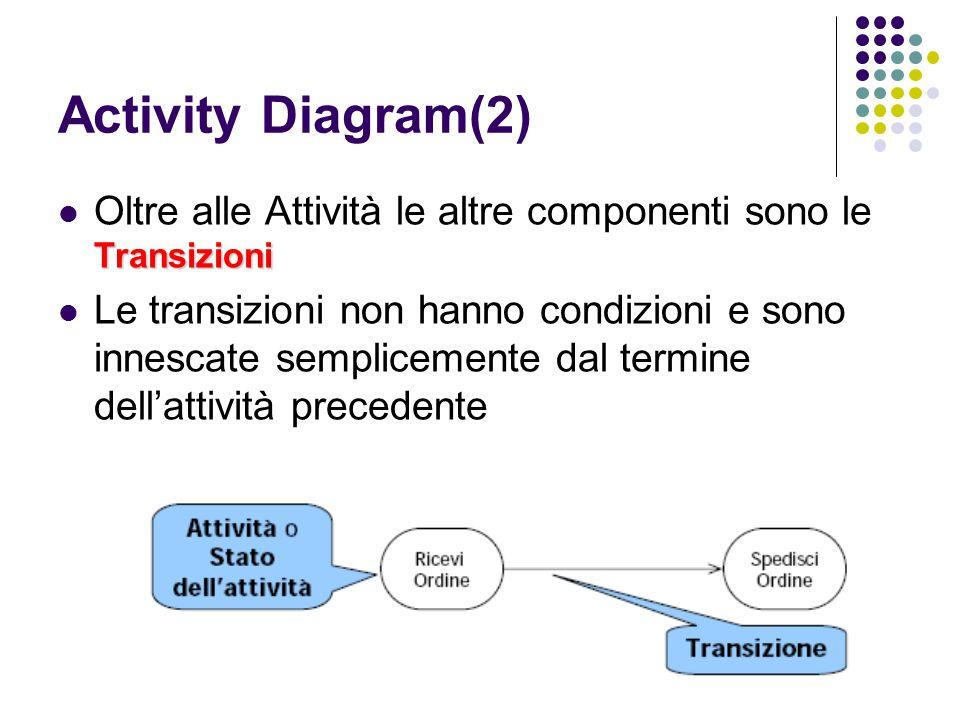 Activity Diagram(2) Oltre alle Attività le altre componenti sono le Transizioni.