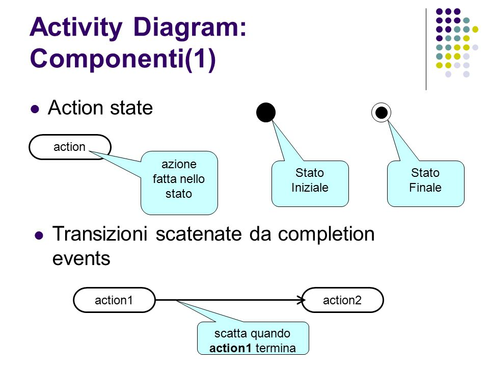 Activity Diagram: Componenti(1)