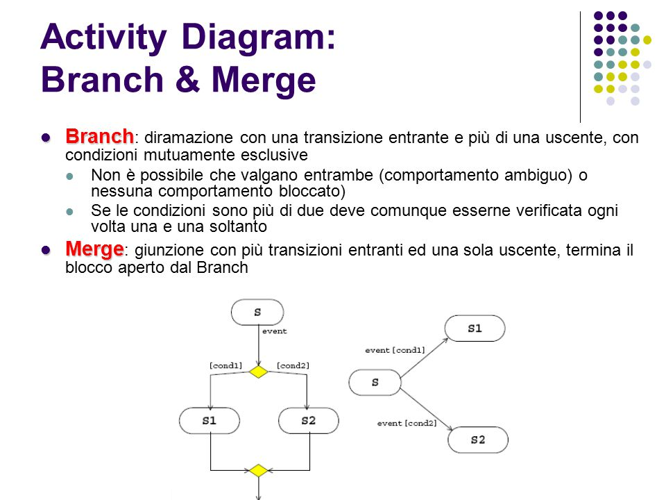 Activity Diagram: Branch & Merge