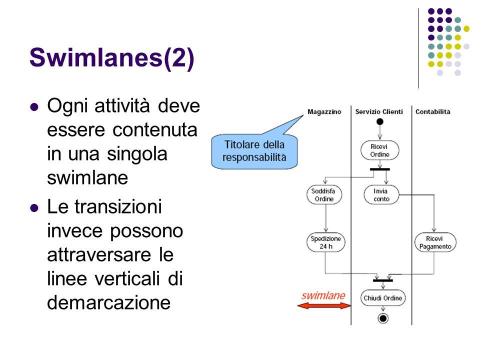 Swimlanes(2) Ogni attività deve essere contenuta in una singola swimlane.