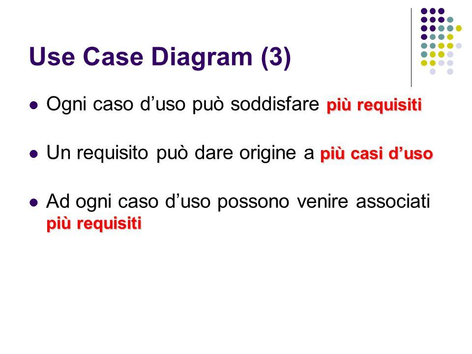 Use Case Diagram (3) Ogni caso d'uso può soddisfare più requisiti