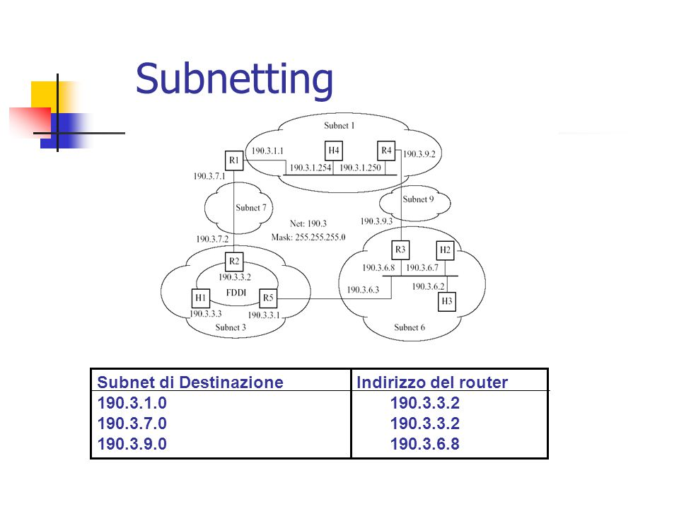 Subnetting Subnet di Destinazione Indirizzo del router