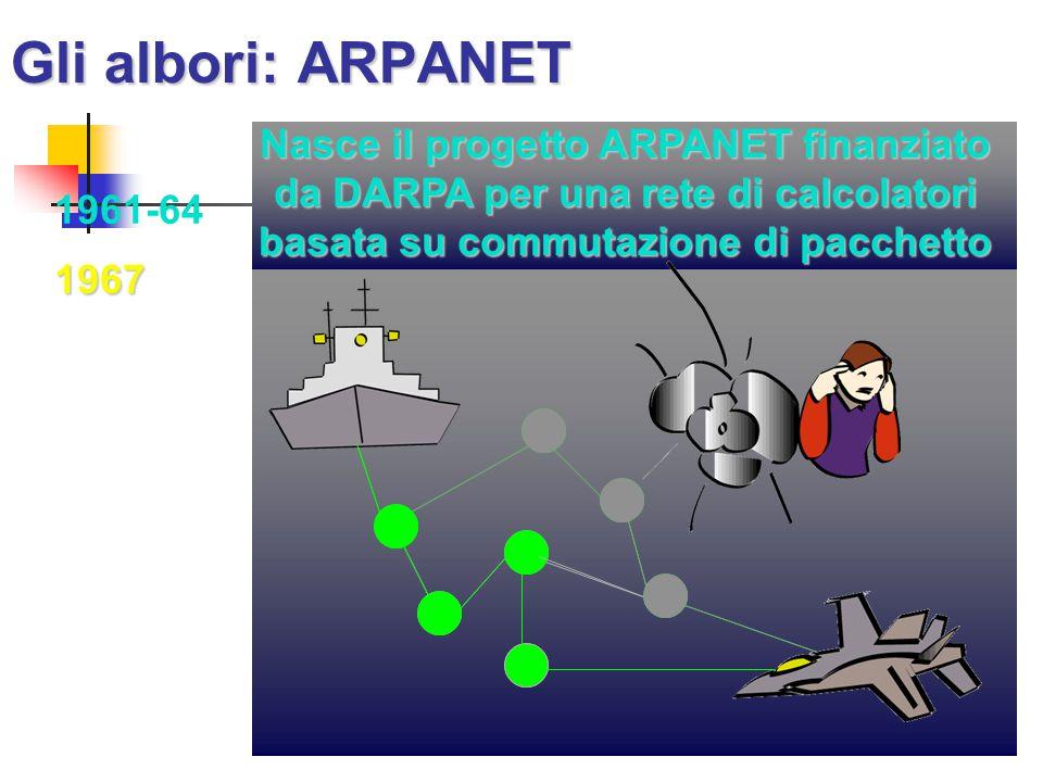 Gli albori: ARPANET Nasce il progetto ARPANET finanziato da DARPA per una rete di calcolatori basata su commutazione di pacchetto.