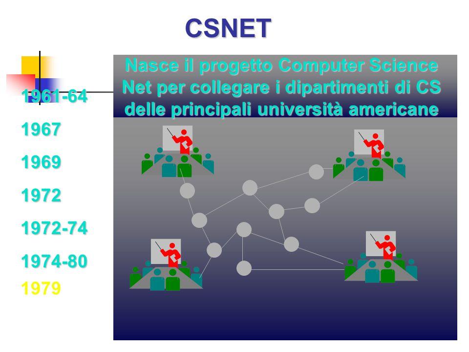 CSNET Nasce il progetto Computer Science Net per collegare i dipartimenti di CS delle principali università americane.