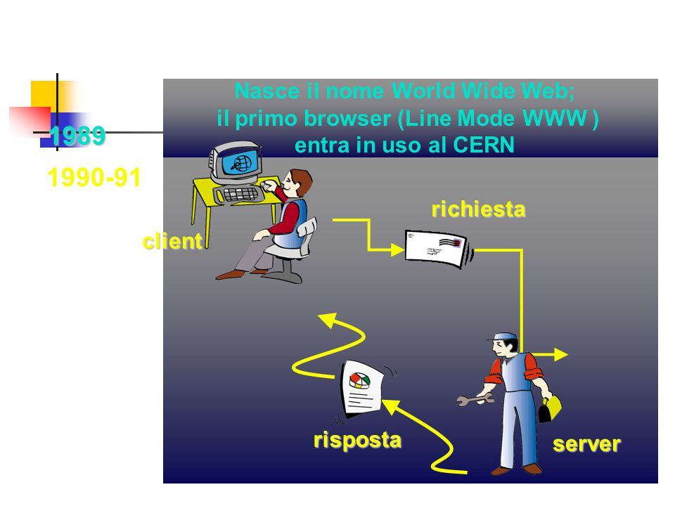 Nasce il nome World Wide Web; il primo browser (Line Mode WWW ) entra in uso al CERN
