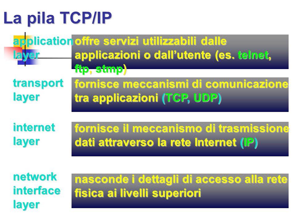 La pila TCP/IP offre servizi utilizzabili dalle applicazioni o dall'utente (es. telnet, ftp, stmp)