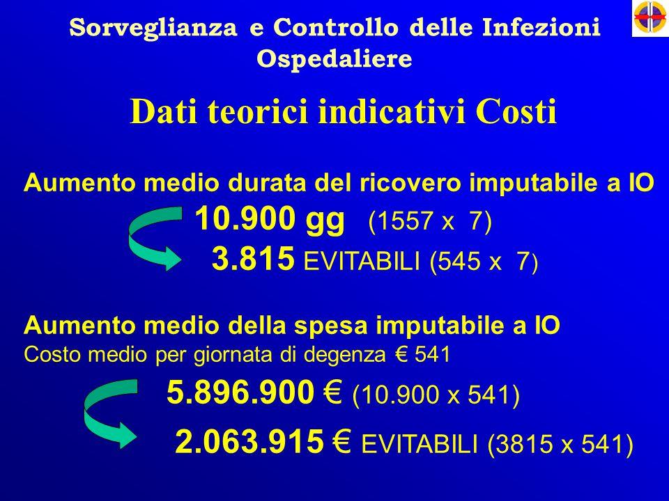 Dati teorici indicativi Costi