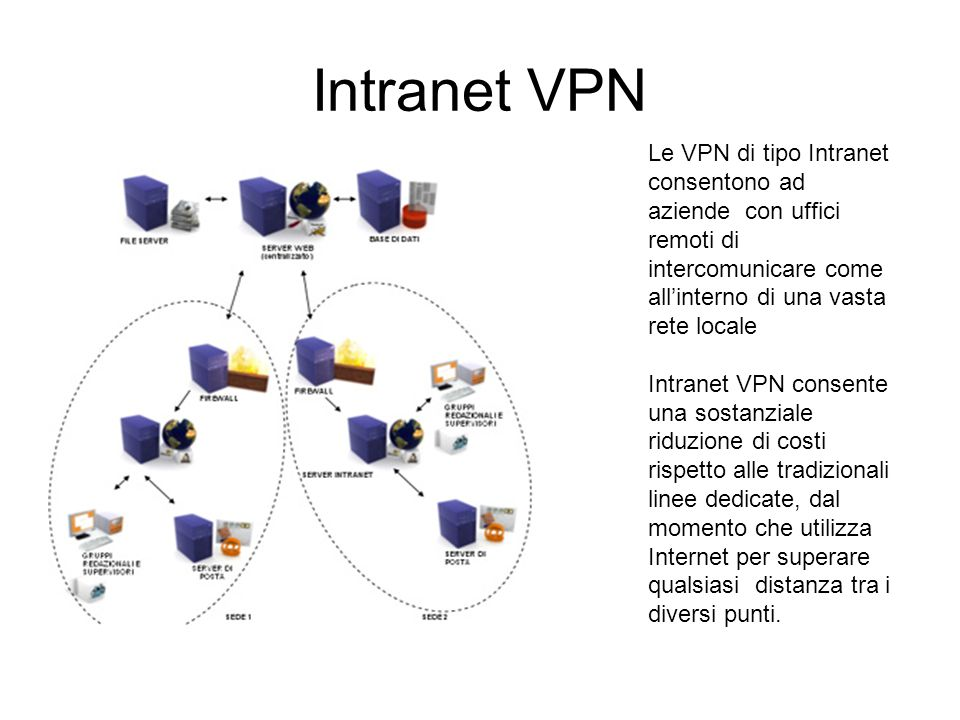 Intranet VPN Le VPN di tipo Intranet consentono ad aziende con uffici remoti di intercomunicare come all'interno di una vasta rete locale.