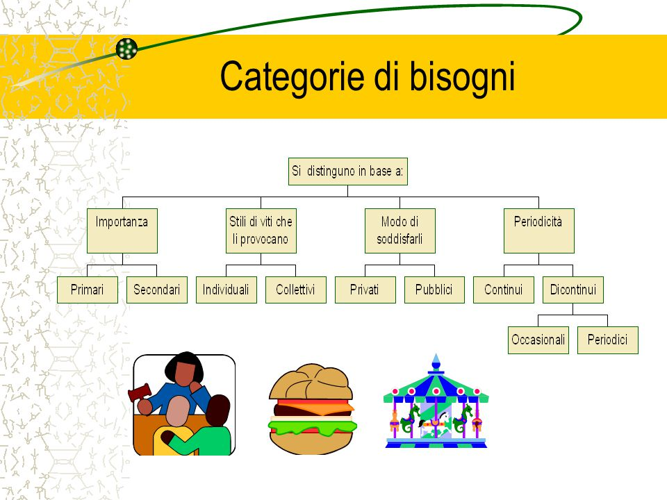 Categorie di bisogni