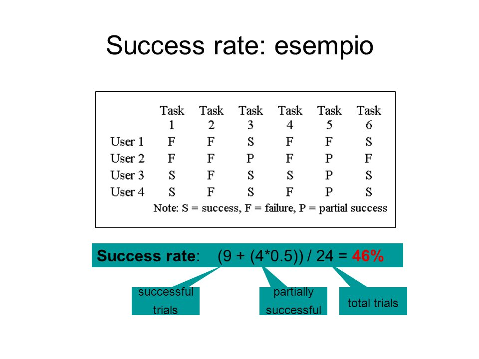 Success rate: esempio Success rate: (9 + (4*0.5)) / 24 = 46%