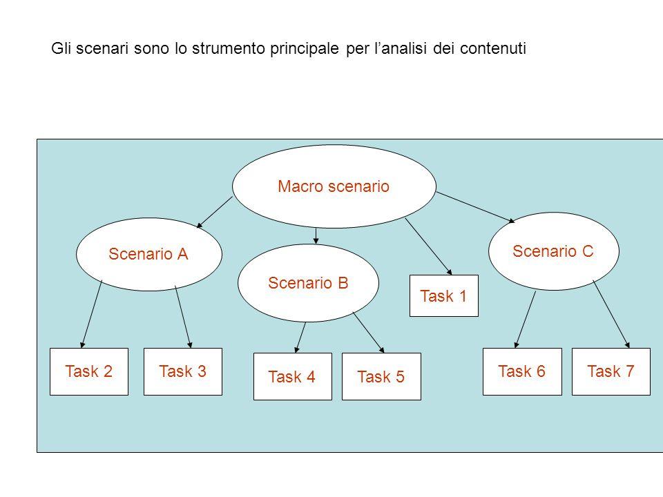 Gli scenari sono lo strumento principale per l'analisi dei contenuti