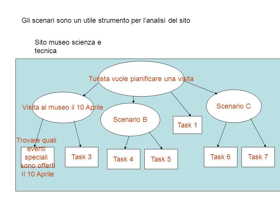 Gli scenari sono un utile strumento per l'analisi del sito