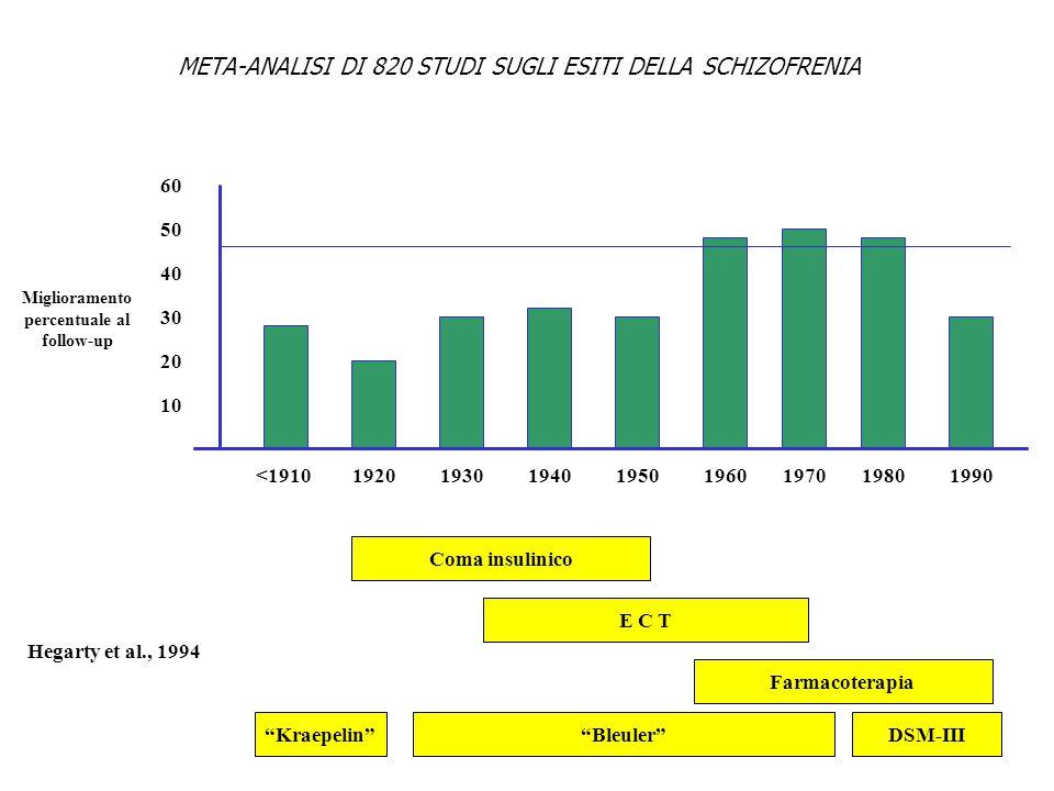 META-ANALISI DI 820 STUDI SUGLI ESITI DELLA SCHIZOFRENIA