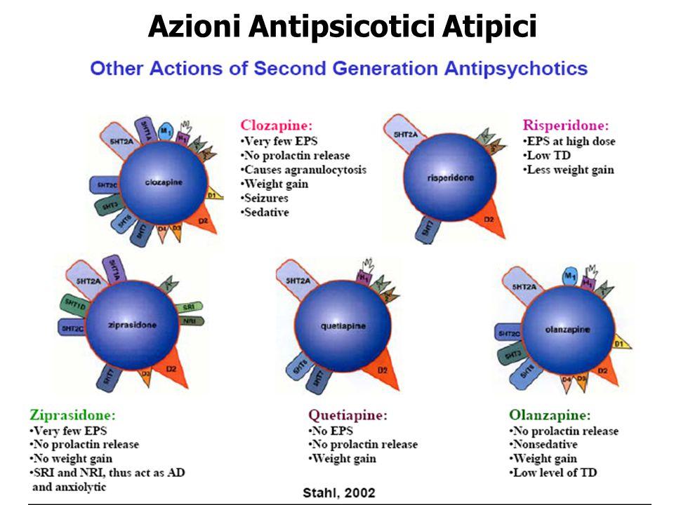 Azioni Antipsicotici Atipici