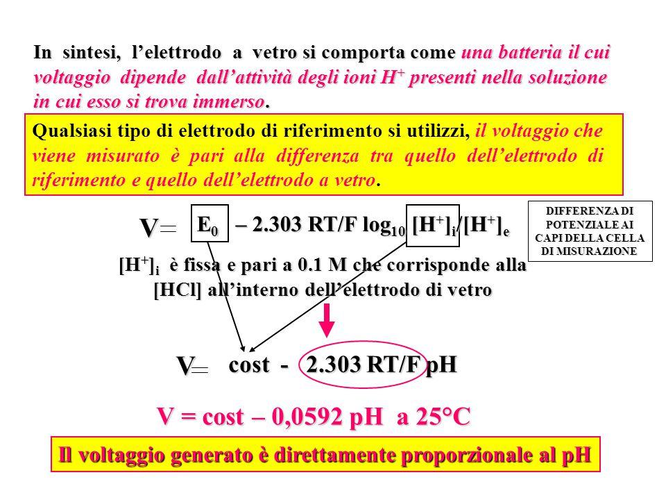 V V V = cost – 0,0592 pH a 25°C cost - 2.303 RT/F pH