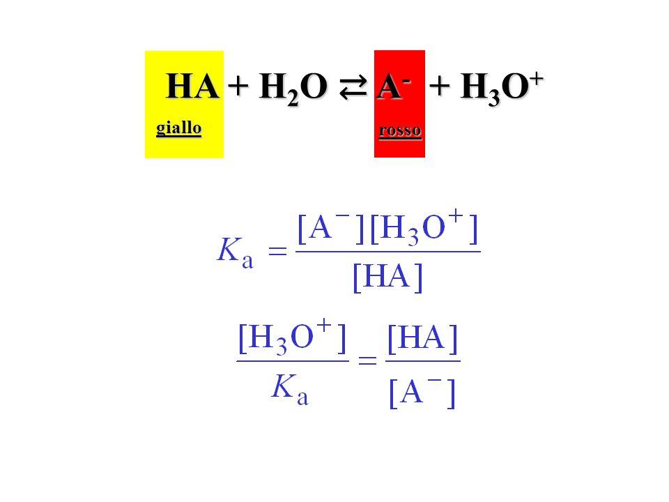 HA + H2O ⇄ A- + H3O+ giallo rosso