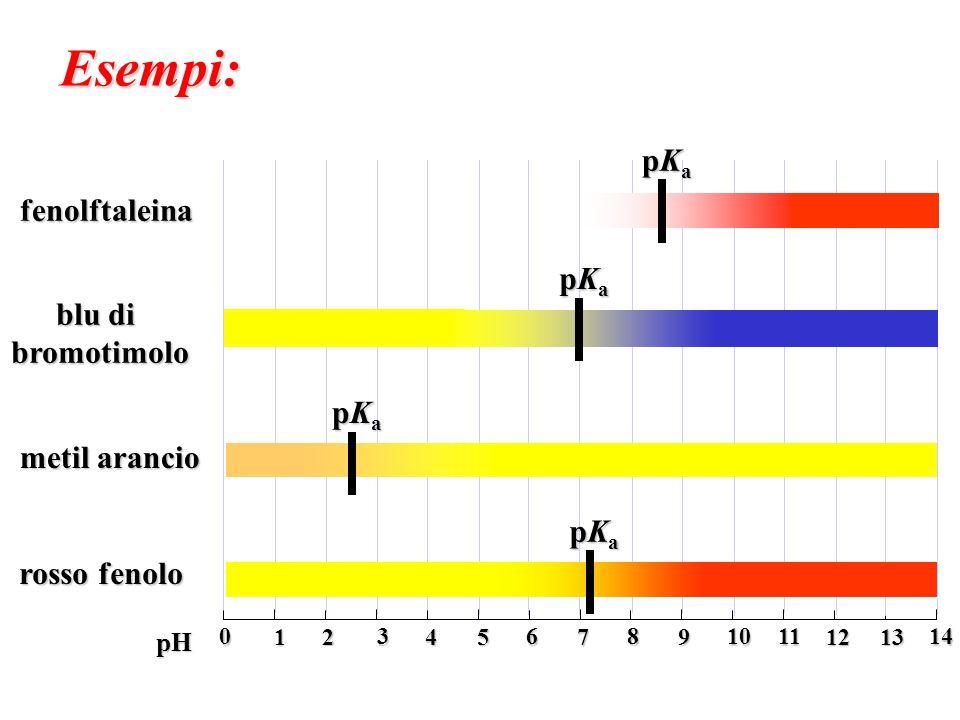 Esempi: pKa fenolftaleina blu di bromotimolo metil arancio