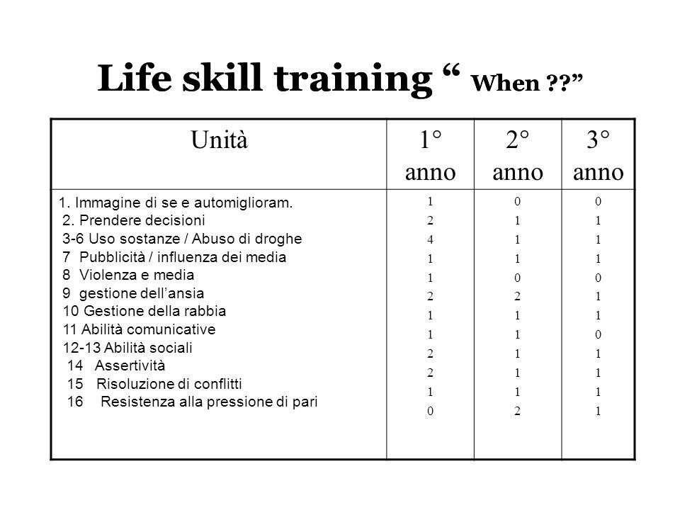 Life skill training When