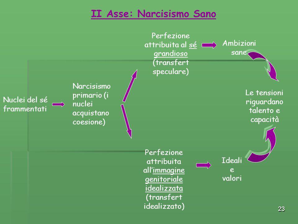 II Asse: Narcisismo Sano