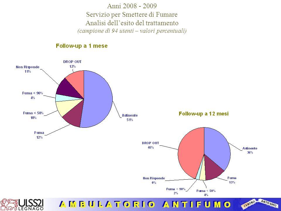 Servizio per Smettere di Fumare Analisi dell'esito del trattamento
