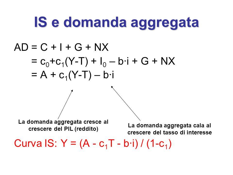 IS e domanda aggregata AD = C + I + G + NX