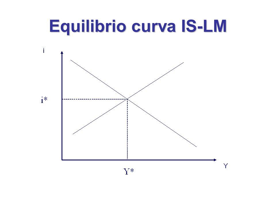 Equilibrio curva IS-LM