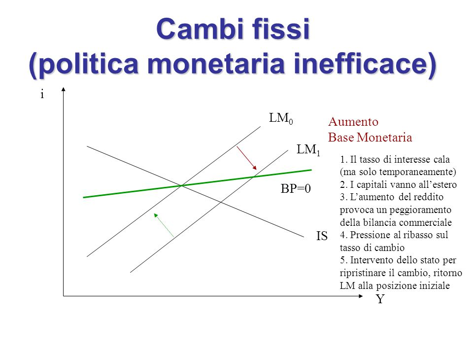 Cambi fissi (politica monetaria inefficace)