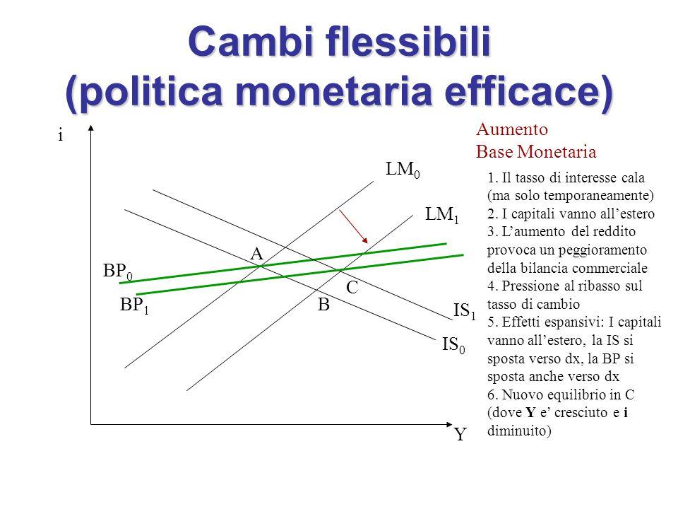 Cambi flessibili (politica monetaria efficace)