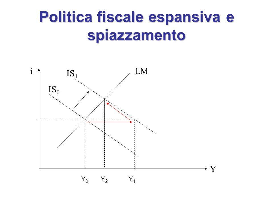 Politica fiscale espansiva e spiazzamento