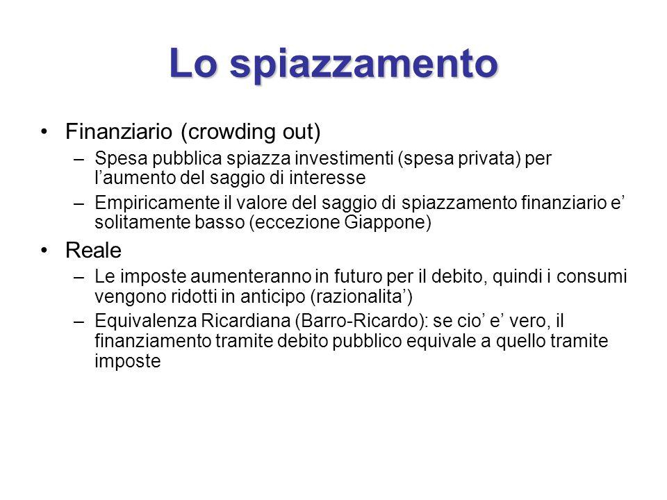 Lo spiazzamento Finanziario (crowding out) Reale