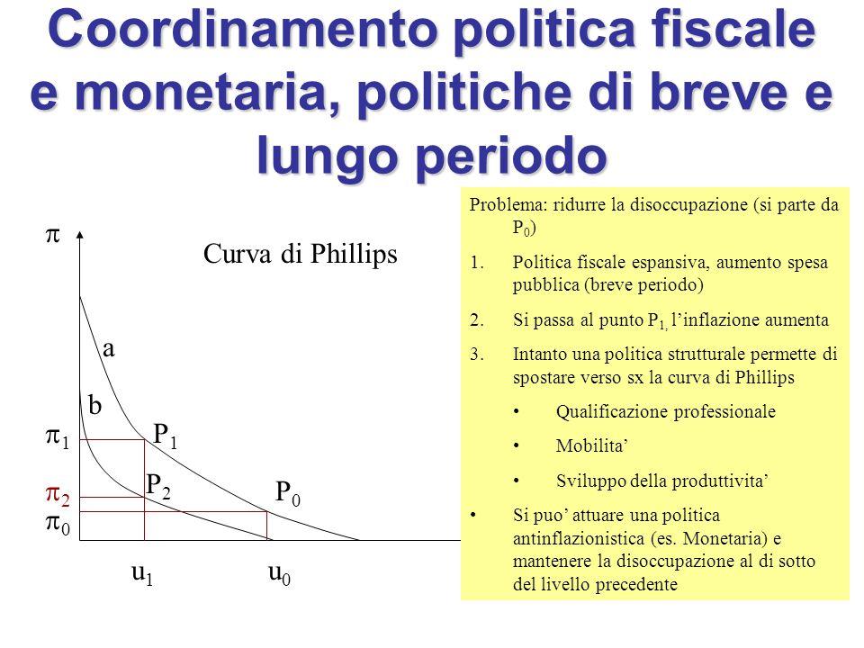 Coordinamento politica fiscale e monetaria, politiche di breve e lungo periodo