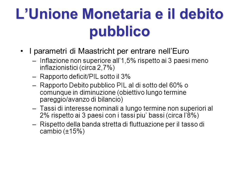 L'Unione Monetaria e il debito pubblico