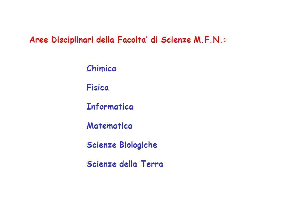 Aree Disciplinari della Facolta' di Scienze M.F.N.: